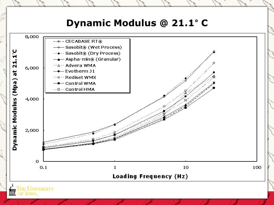 Dynamic Modulus @ 21.1° C