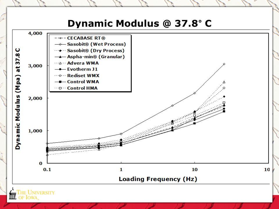 Dynamic Modulus @ 37.8° C