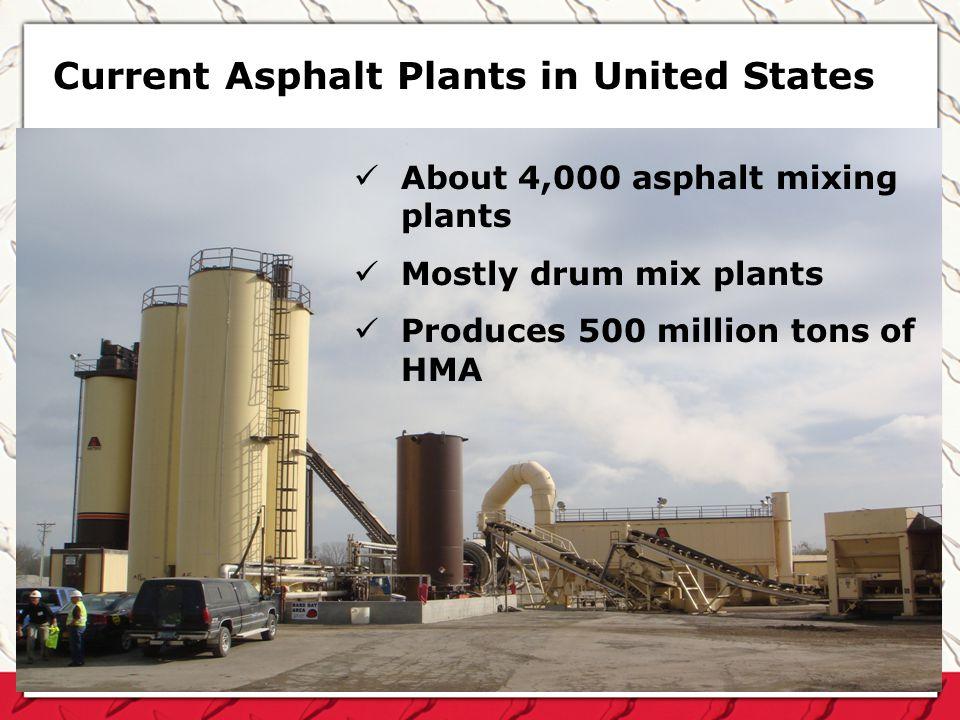Current Asphalt Plants in United States About 4,000 asphalt mixing plants Mostly drum mix plants Produces 500 million tons of HMA