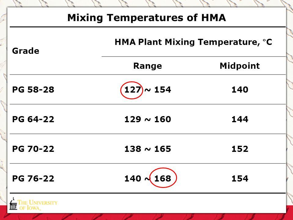 Mixing Temperatures of HMA Grade HMA Plant Mixing Temperature, °C RangeMidpoint PG 58-28127 ~ 154140 PG 64-22129 ~ 160144 PG 70-22138 ~ 165152 PG 76-2