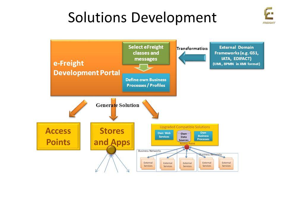 Solutions Development e-Freight Development Portal e-Freight Development Portal Select eFreight classes and messages External Domain Frameworks (e.g.