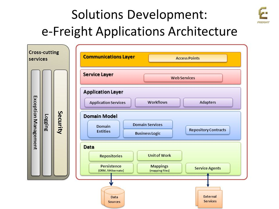 Solutions Development: e-Freight Applications Architecture Cross-cutting services Exception Management Logging Security Data Sources External Services
