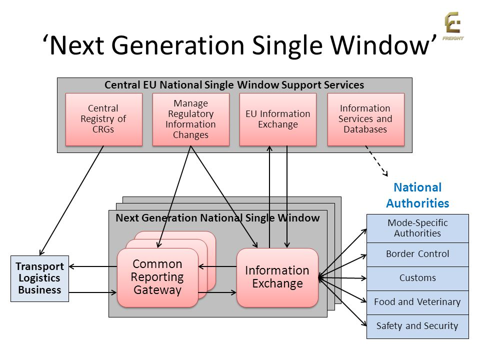 Next Generation Single Window Next Generation National Single Window Central EU National Single Window Support Services Information Services and Datab