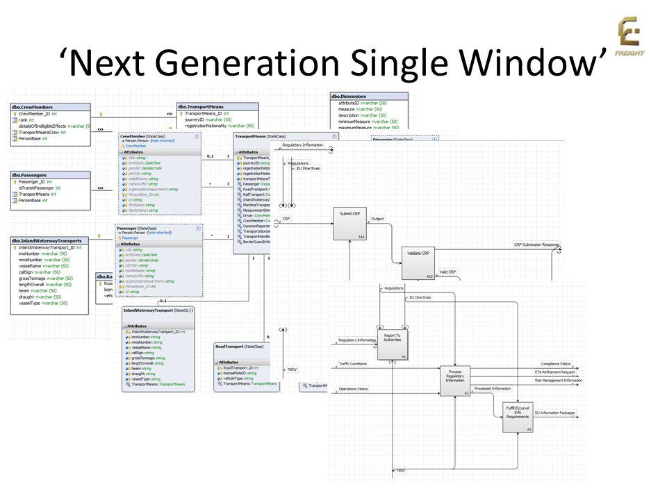 Next Generation Single Window