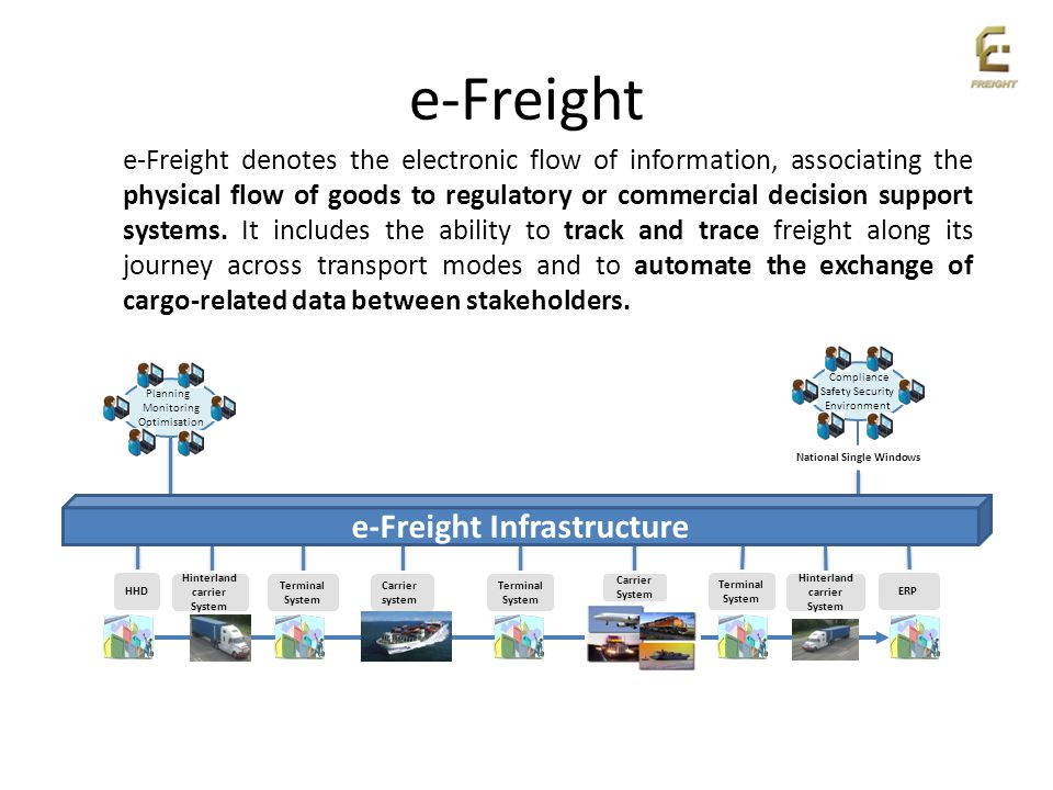 Planning Monitoring Optimisation e-Freight National Single Windows Carrier System Terminal System Carrier system HHD Hinterland carrier System Hinterl