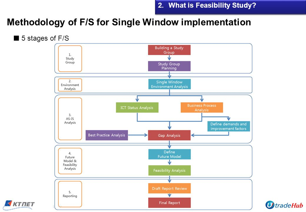 Methodology of F/S for Single Window implementation 2.What is Feasibility Study 5 stages of F/S