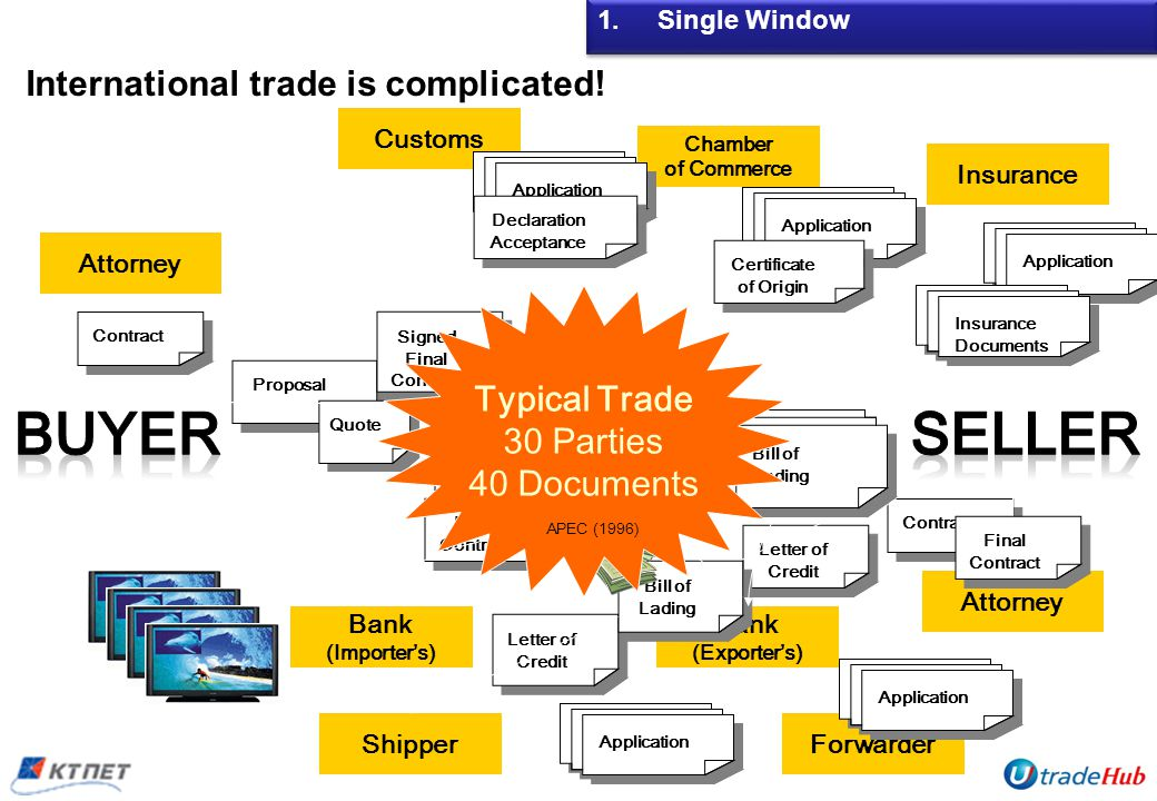Proposal Application Quote Attorney Contract Attorney Contract Final Contract Signed Final Contract Insurance Chamber of Commerce Application InsuranceDocuments Bank (Importers) Bank (Exporters) Letter of Credit Customs Application Forwarder Declaratio n Acceptance Certificate of Origin Application Shipper Application Bill of Lading Typical Trade 30 Parties 40 Documents 1.Single Window International trade is complicated.