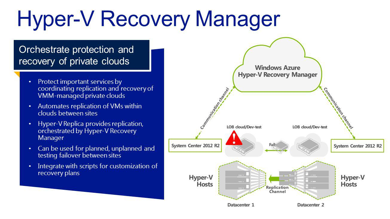 Protect important services bycoordinating replication and recovery ofVMM-managed private clouds Automates replication of VMs withinclouds between sites Hyper-V Replica provides replication,orchestrated by Hyper-V RecoveryManager Can be used for planned, unplanned andtesting failover between sites Integrate with scripts for customization ofrecovery plans Orchestrate protection and recovery of private clouds