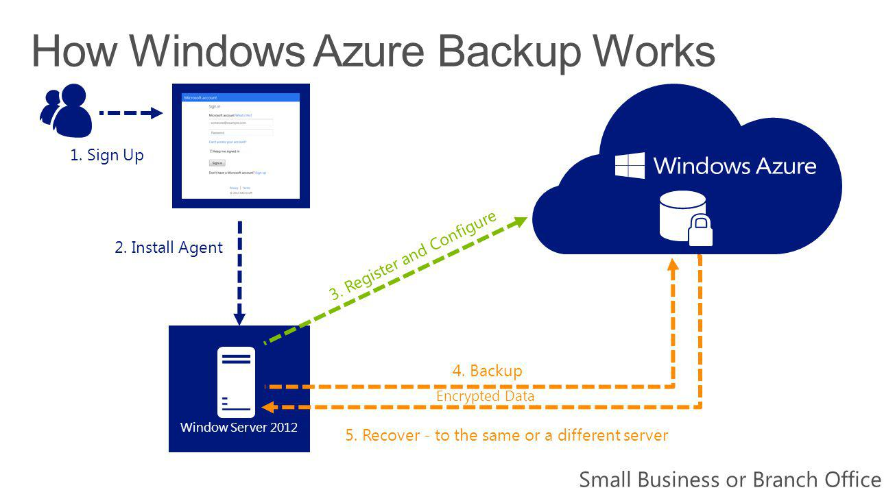 4. Backup 2. Install Agent 1. Sign Up Window Server 2012 3.
