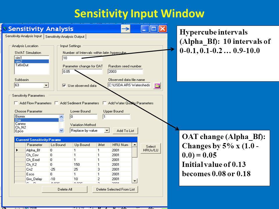 Sensitivity Input Window Hypercube intervals (Alpha_Bf): 10 intervals of 0-0.1, 0.1-0.2 … 0.9-10.0 OAT change (Alpha_Bf): Changes by 5% x (1.0 - 0.0)