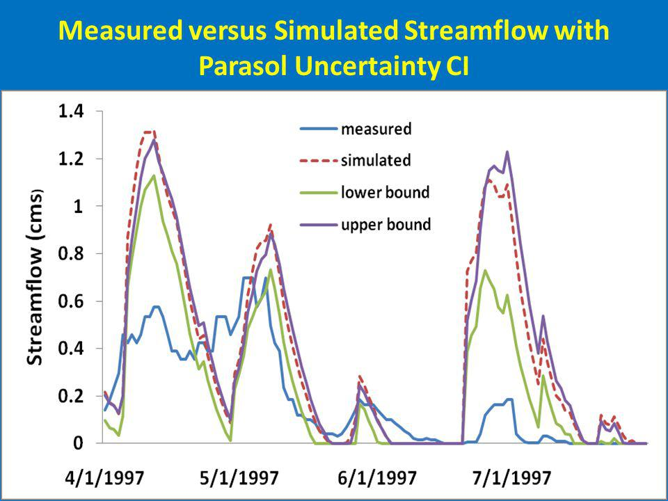 Measured versus Simulated Streamflow with Parasol Uncertainty CI