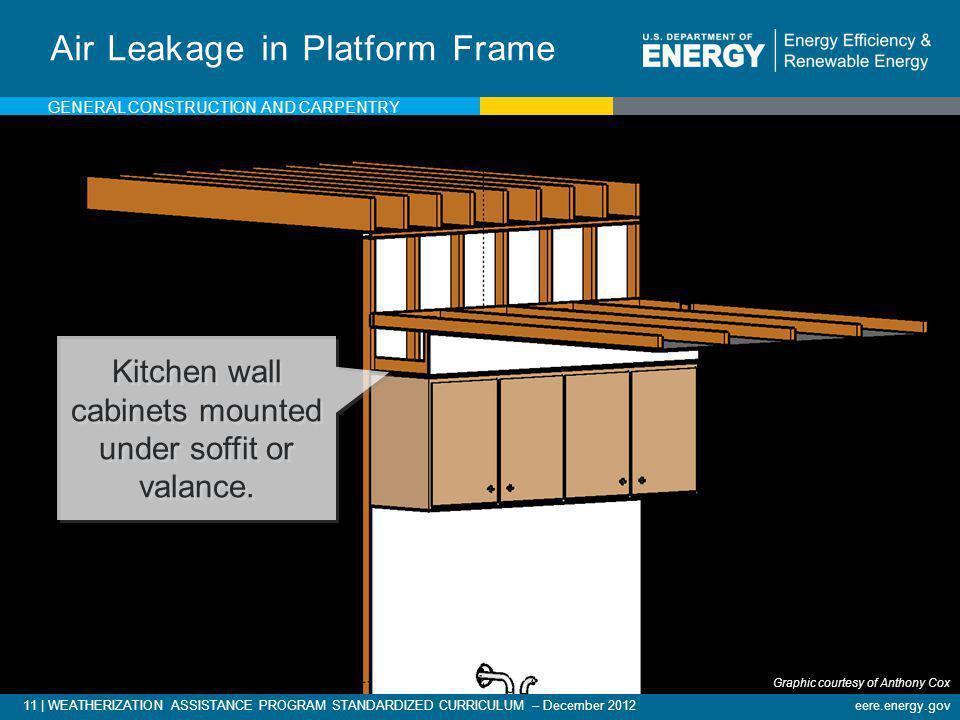 11   WEATHERIZATION ASSISTANCE PROGRAM STANDARDIZED CURRICULUM – December 2012eere.energy.gov Air Leakage in Platform Frame Kitchen wall cabinets moun