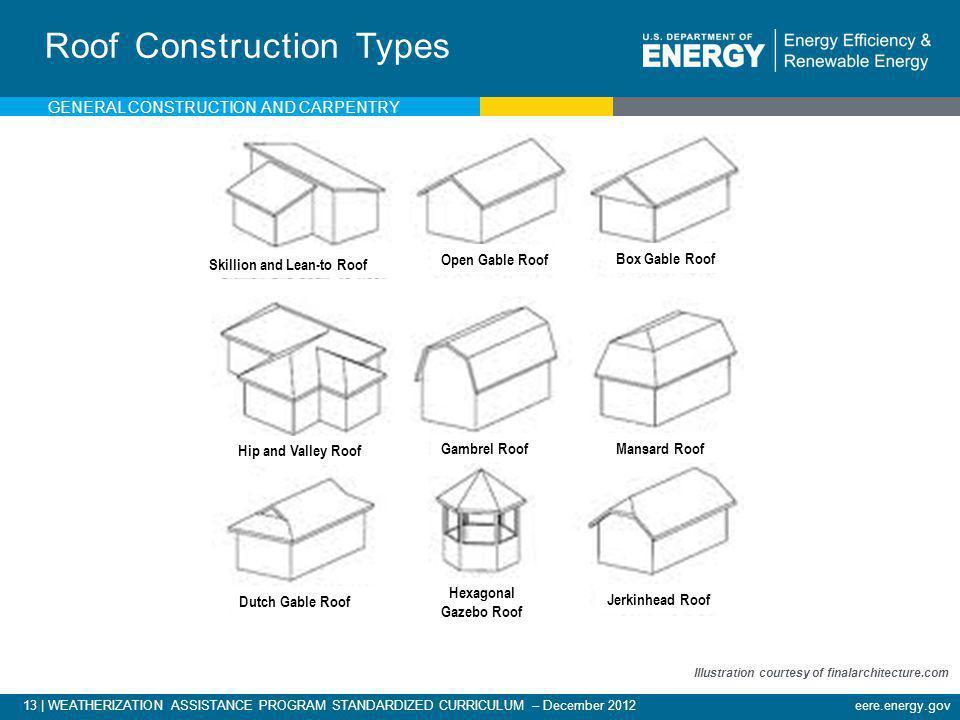 13   WEATHERIZATION ASSISTANCE PROGRAM STANDARDIZED CURRICULUM – December 2012eere.energy.gov Roof Construction Types Illustration courtesy of finalar