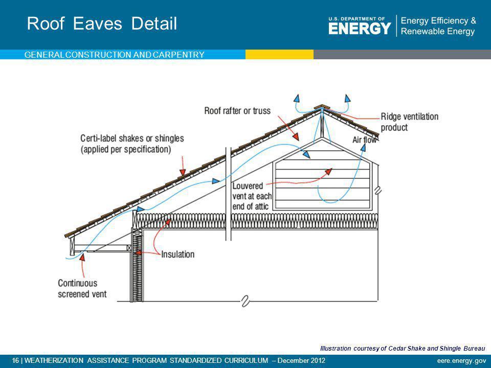 16   WEATHERIZATION ASSISTANCE PROGRAM STANDARDIZED CURRICULUM – December 2012eere.energy.gov Roof Eaves Detail Illustration courtesy of Cedar Shake a