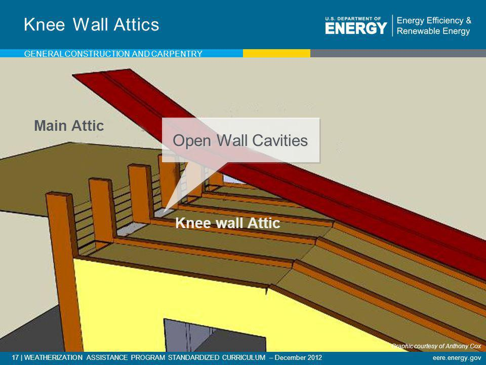 17   WEATHERIZATION ASSISTANCE PROGRAM STANDARDIZED CURRICULUM – December 2012eere.energy.gov Knee Wall Attics Main Attic Knee wall Attic Open Wall Ca