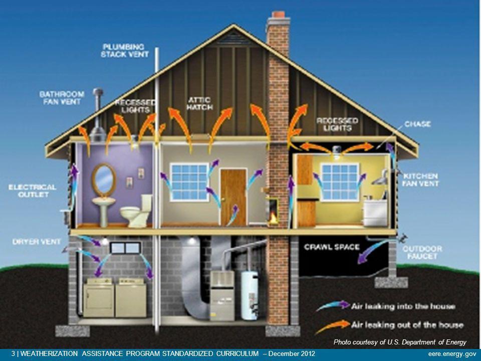 3   WEATHERIZATION ASSISTANCE PROGRAM STANDARDIZED CURRICULUM – December 2012eere.energy.gov Photo courtesy of U.S. Department of Energy