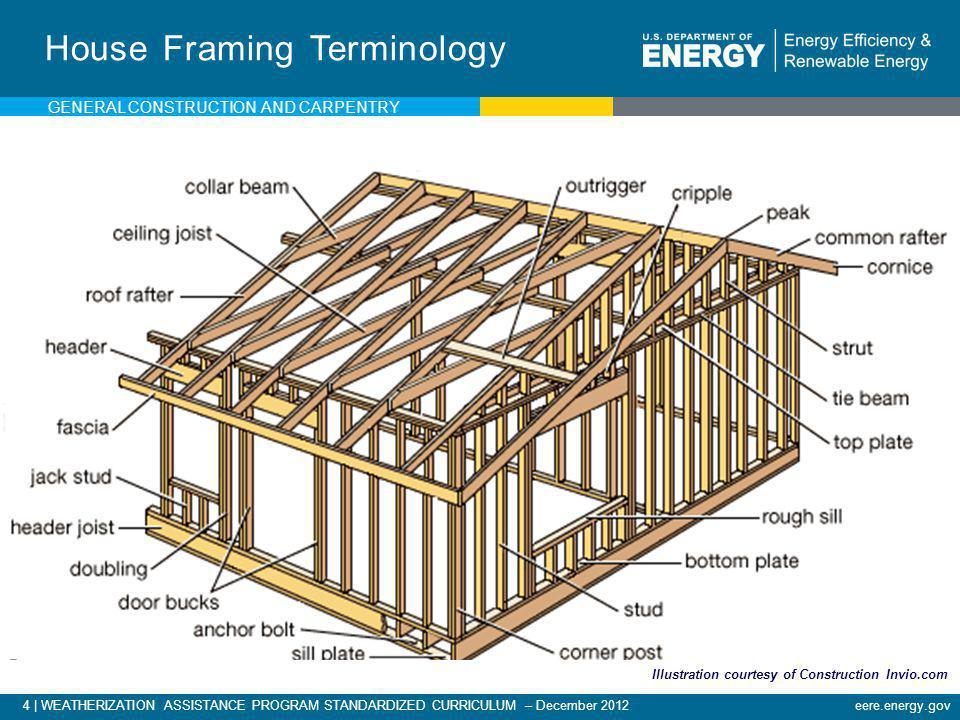 4   WEATHERIZATION ASSISTANCE PROGRAM STANDARDIZED CURRICULUM – December 2012eere.energy.gov House Framing Terminology Illustration courtesy of Constr