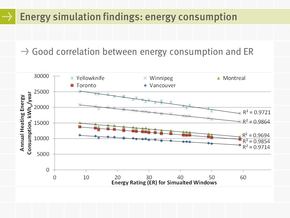 Good correlation between energy consumption and ER Energy simulation findings: energy consumption