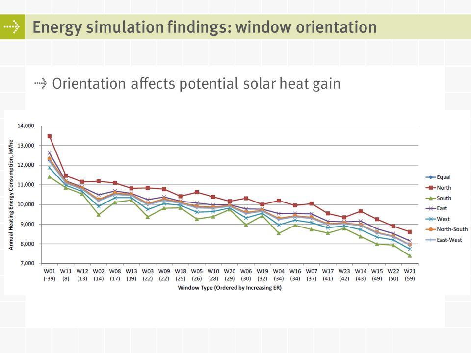 Orientation affects potential solar heat gain Energy simulation findings: window orientation