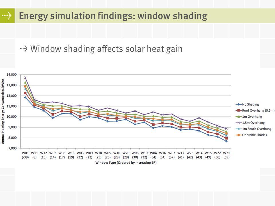 Window shading affects solar heat gain Energy simulation findings: window shading