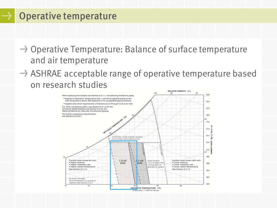 Operative Temperature: Balance of surface temperature and air temperature ASHRAE acceptable range of operative temperature based on research studies O