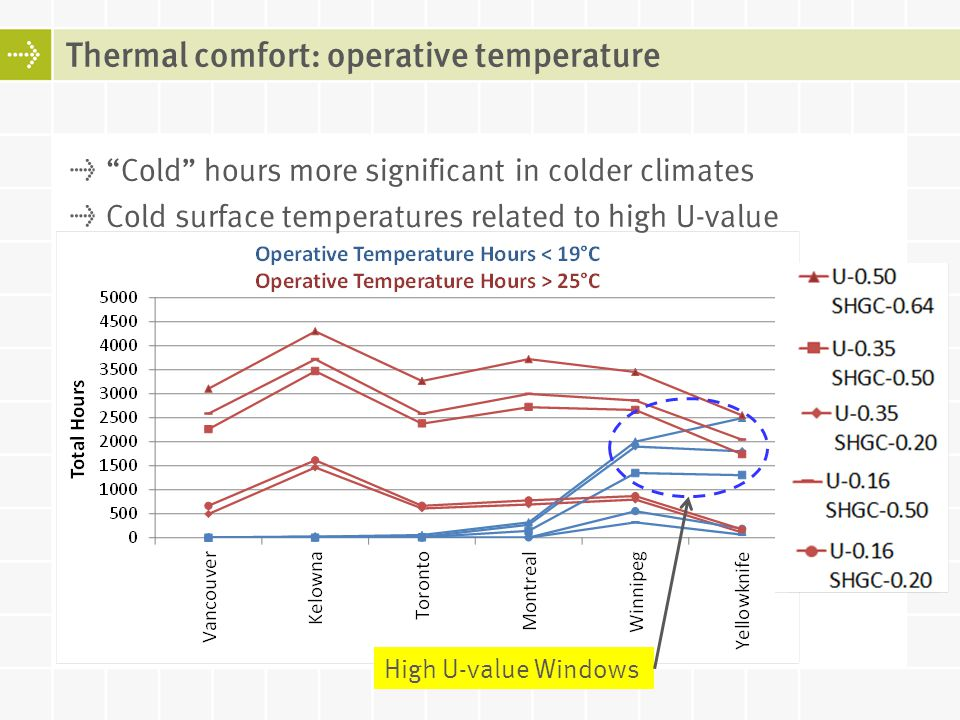 Cold hours more significant in colder climates Cold surface temperatures related to high U-value Thermal comfort: operative temperature High U-value W