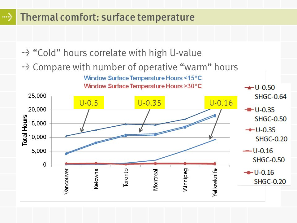 Cold hours correlate with high U-value Compare with number of operative warm hours Thermal comfort: surface temperature U-0.16U-0.5U-0.35