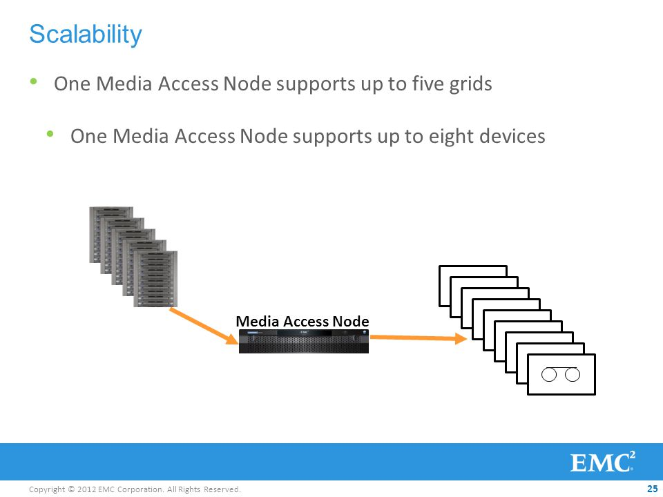 Copyright © 2012 EMC Corporation. All Rights Reserved. 25 One Media Access Node supports up to five grids Scalability Media Access Node One Media Acce