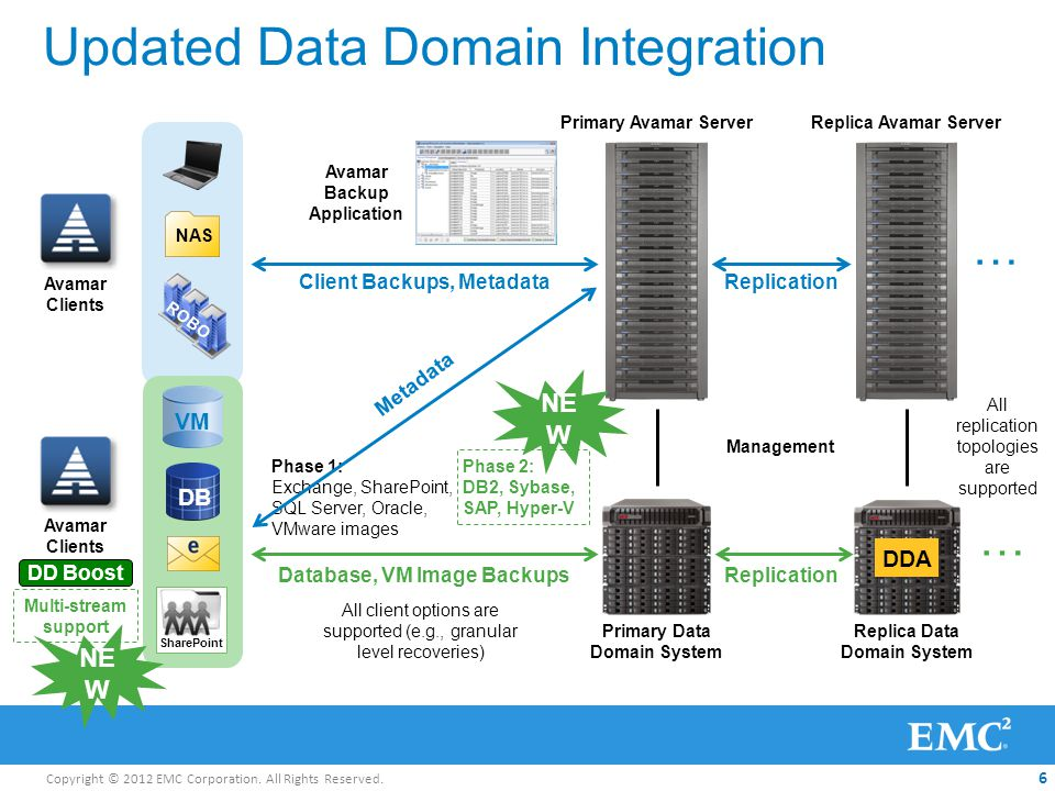 Copyright © 2012 EMC Corporation. All Rights Reserved. 6 Updated Data Domain Integration Avamar Clients Management Primary Avamar Server Primary Data