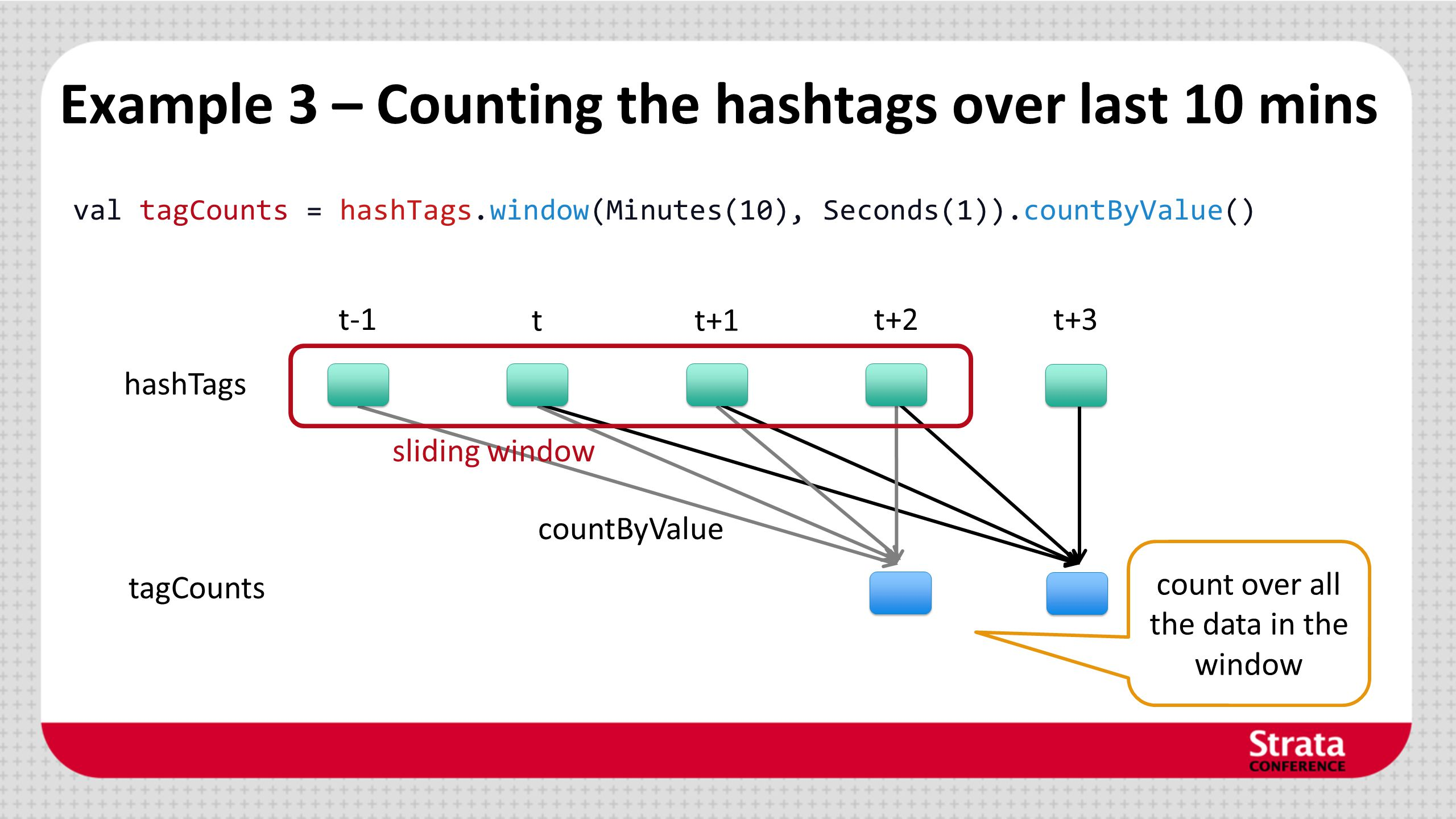 tagCounts Example 3 – Counting the hashtags over last 10 mins val tagCounts = hashTags.window(Minutes(10), Seconds(1)).countByValue() hashTags t-1 tt+