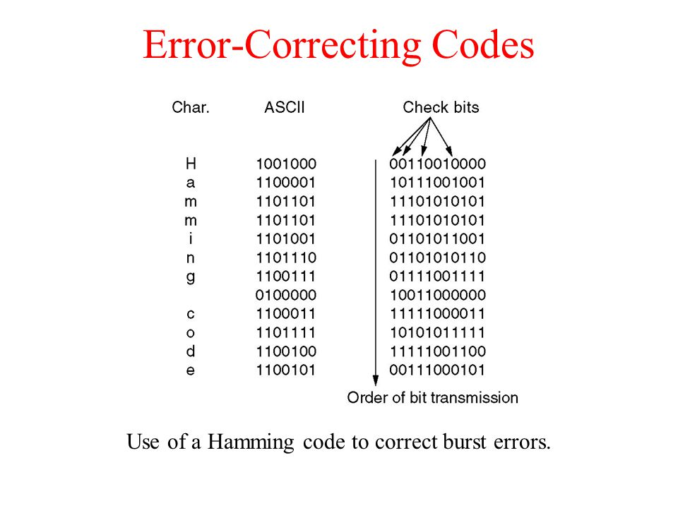 Error-Correcting Codes Use of a Hamming code to correct burst errors.