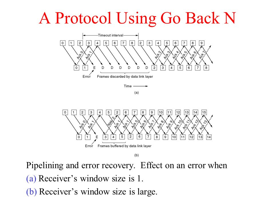 A Protocol Using Go Back N Pipelining and error recovery.