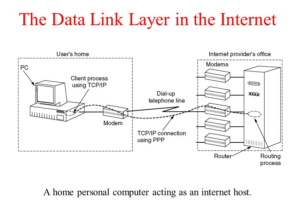 The Data Link Layer in the Internet A home personal computer acting as an internet host.