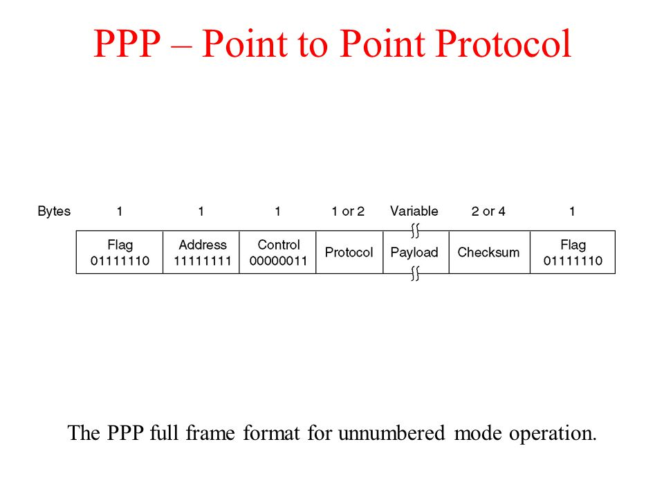 PPP – Point to Point Protocol The PPP full frame format for unnumbered mode operation.