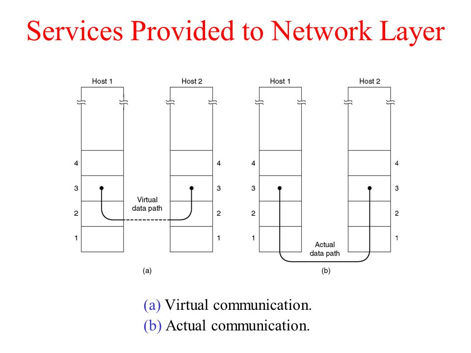 Services Provided to Network Layer (a) Virtual communication. (b) Actual communication.