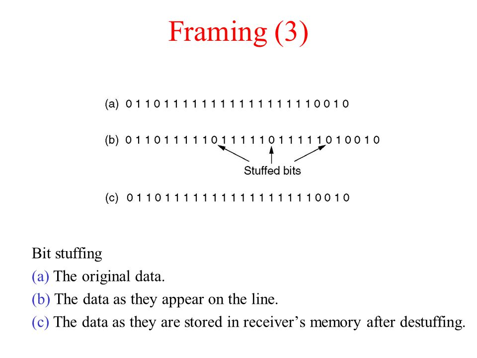 Framing (3) Bit stuffing (a) The original data. (b) The data as they appear on the line.