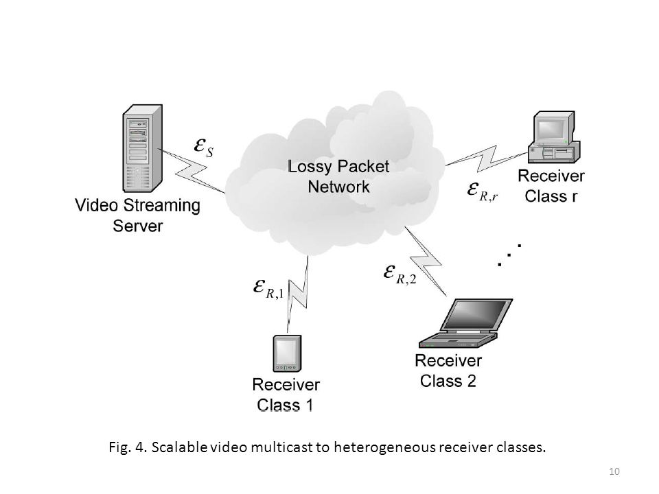 10 Fig. 4. Scalable video multicast to heterogeneous receiver classes.