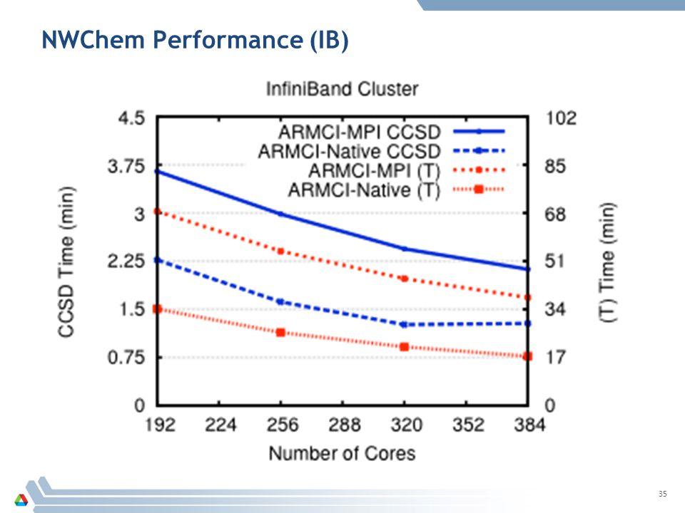 NWChem Performance (IB) 35