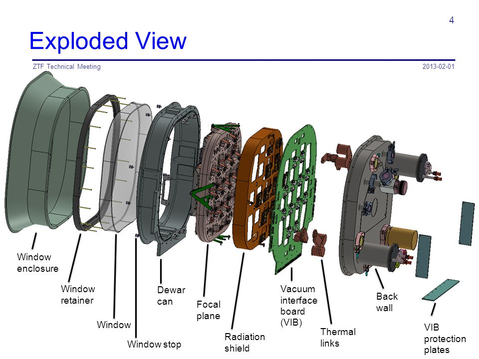 Exploded View 2013-02-01ZTF Technical Meeting 4 Window enclosure Window retainer Window Dewar can Focal plane Radiation shield Vacuum interface board (VIB) Thermal links Back wall VIB protection plates Window stop
