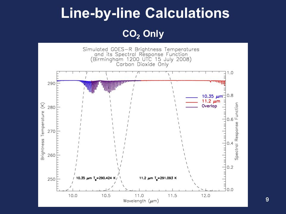 Line-by-line Calculations CO 2 Only 9