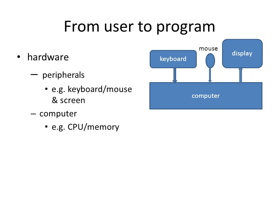 From user to program hardware – peripherals e.g. keyboard/mouse & screen – computer e.g. CPU/memory display keyboard computer mouse