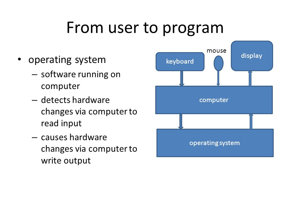 From user to program operating system – software running on computer – detects hardware changes via computer to read input – causes hardware changes via computer to write output display keyboard computer operating system mouse