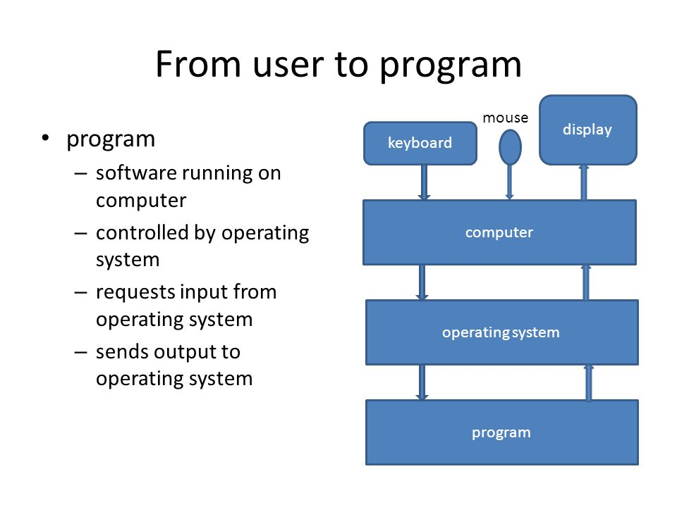 From user to program program – software running on computer – controlled by operating system – requests input from operating system – sends output to operating system display keyboard computer operating system program mouse