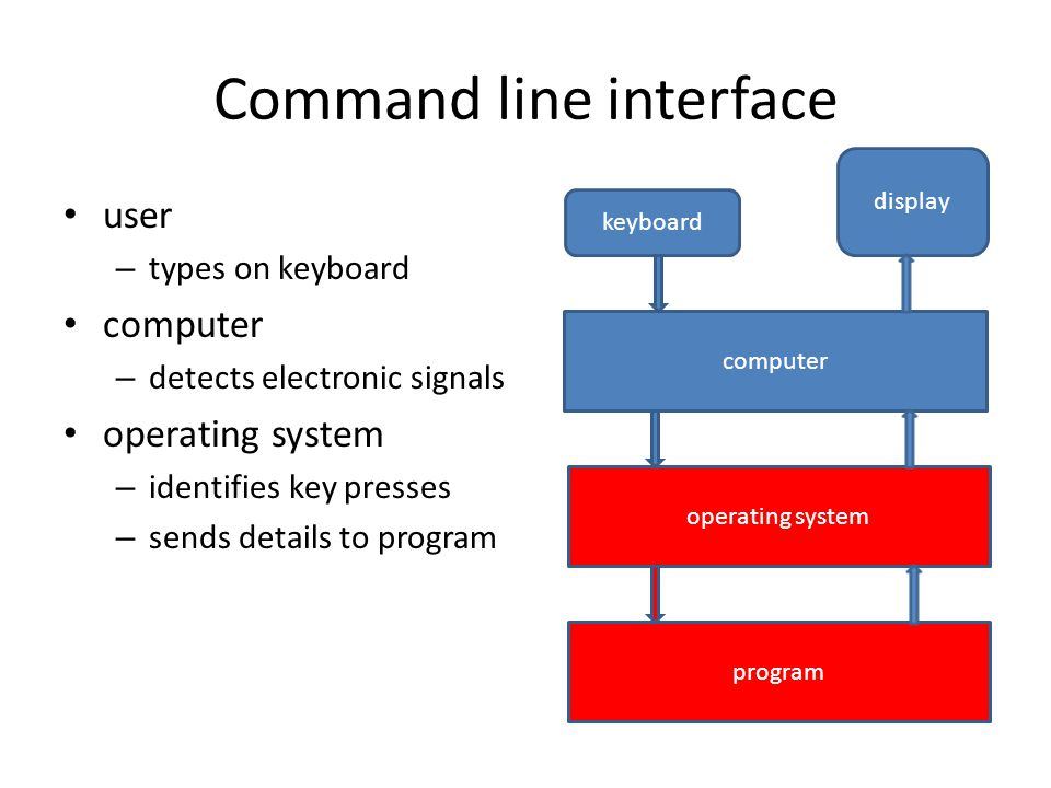 Command line interface user – types on keyboard computer – detects electronic signals operating system – identifies key presses – sends details to pro