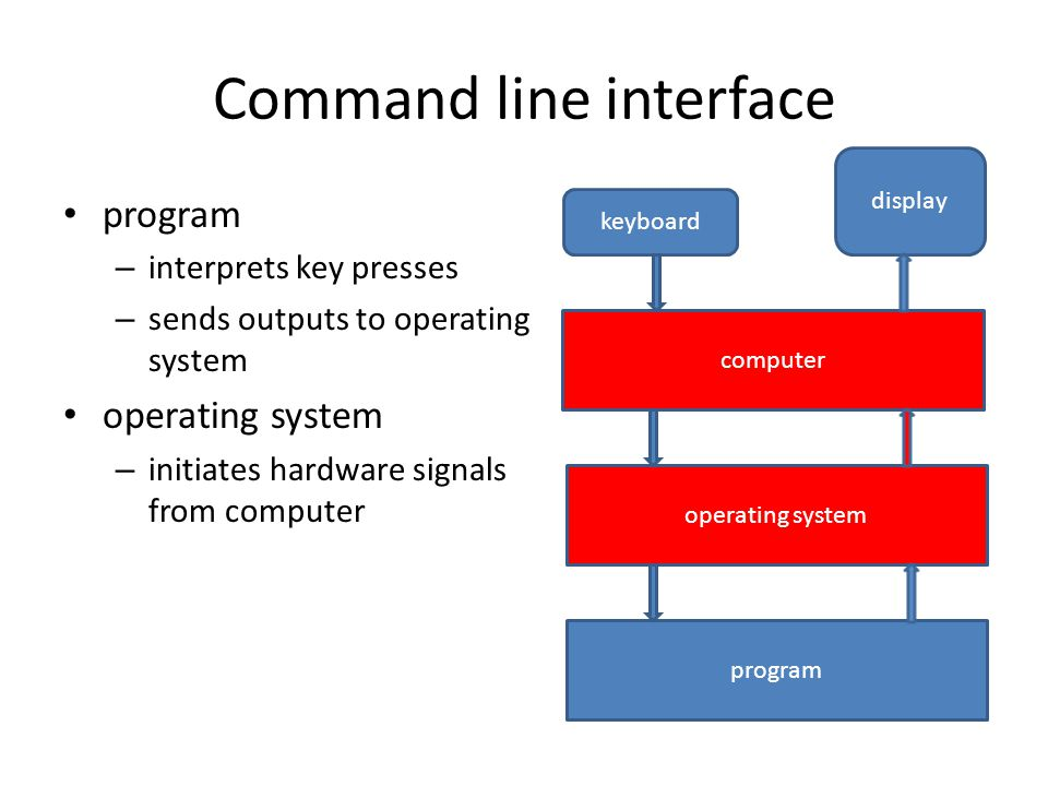 Command line interface program – interprets key presses – sends outputs to operating system operating system – initiates hardware signals from computer display keyboard computer operating system program