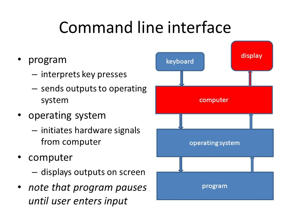 Command line interface program – interprets key presses – sends outputs to operating system operating system – initiates hardware signals from compute