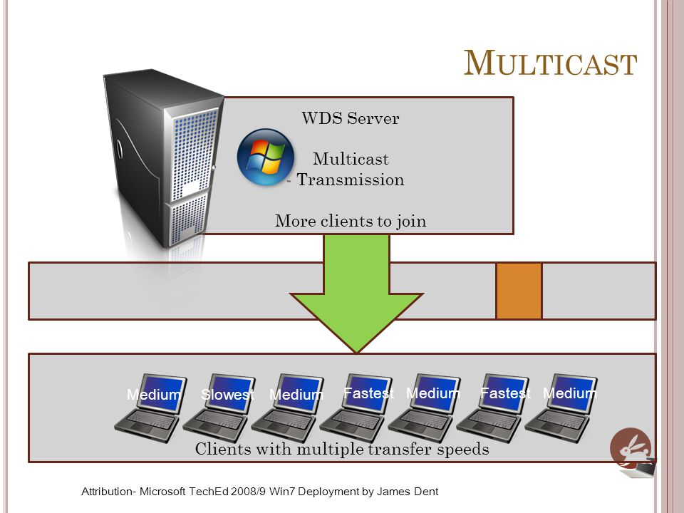 Clients with multiple transfer speeds WDS Server Multicast Transmission More clients to join M ULTICAST Fastest MediumSlowestMedium Fastest Medium Attribution- Microsoft TechEd 2008/9 Win7 Deployment by James Dent