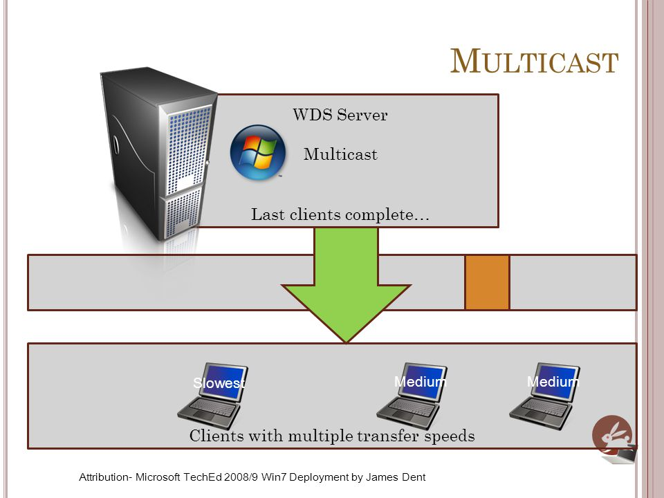 Clients with multiple transfer speeds WDS Server Multicast Last clients complete… M ULTICAST Medium Slowest Attribution- Microsoft TechEd 2008/9 Win7 Deployment by James Dent