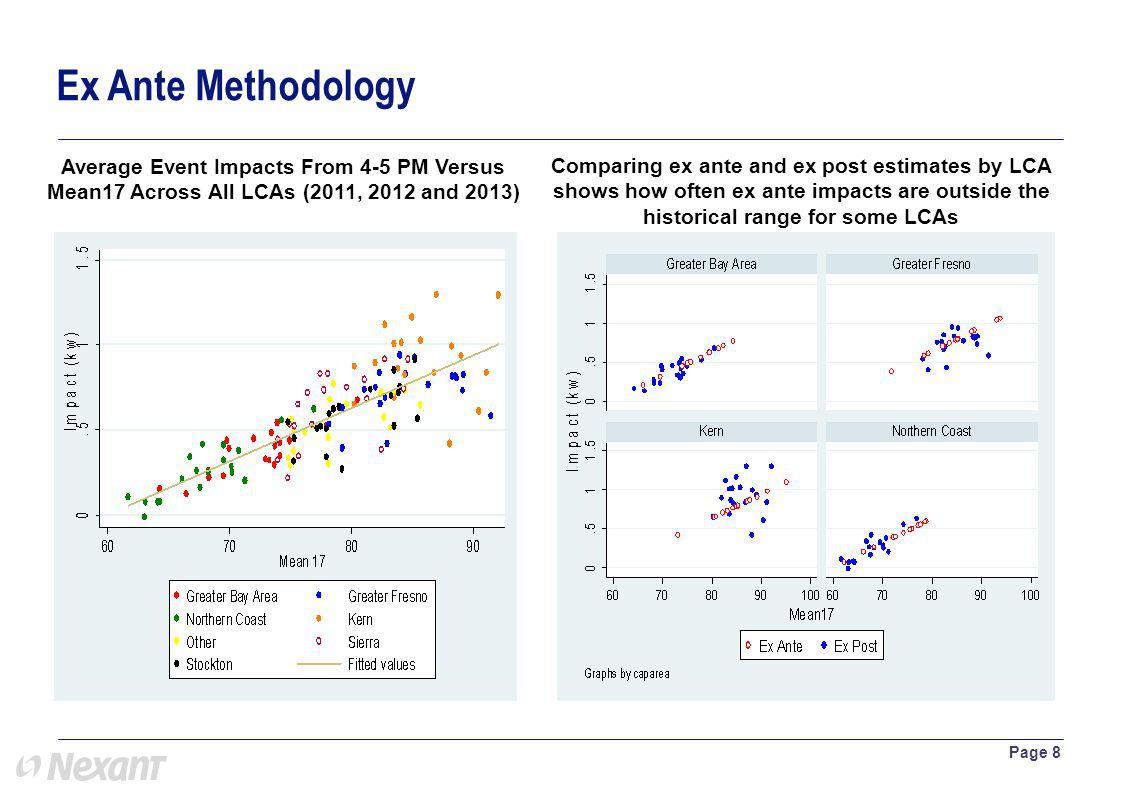 Ex Ante Methodology Page 8 Average Event Impacts From 4-5 PM Versus Mean17 Across All LCAs (2011, 2012 and 2013) Comparing ex ante and ex post estimates by LCA shows how often ex ante impacts are outside the historical range for some LCAs
