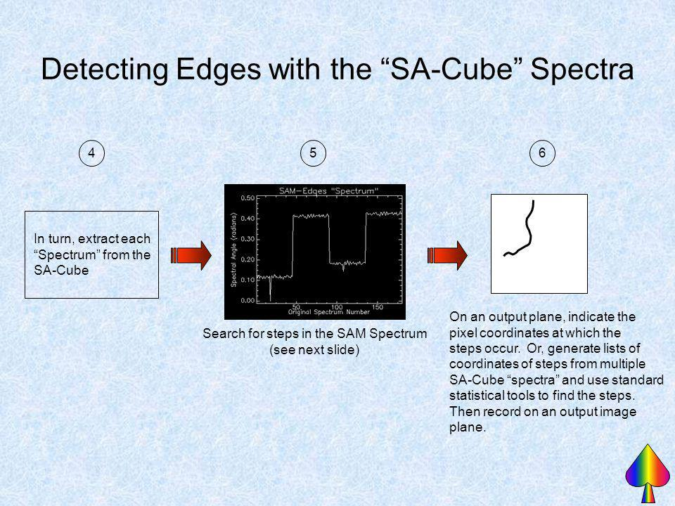 Detecting Edges with the SA-Cube Spectra In turn, extract each Spectrum from the SA-Cube 45 Search for steps in the SAM Spectrum (see next slide) On a